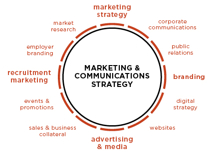B1 - Marketing Communications Strategy